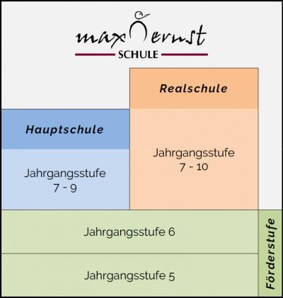 Schulzweige an der Max-Ernst-Schule